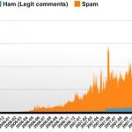 Spamfest! 53 000 spam-kommentarer