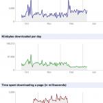 Snabbare sajter premieras av Google