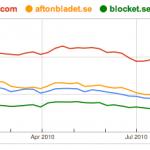 Facebook dubbelt så stort som Aftonbladet.se