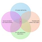 On-page och on-site-optimering – vad är det?